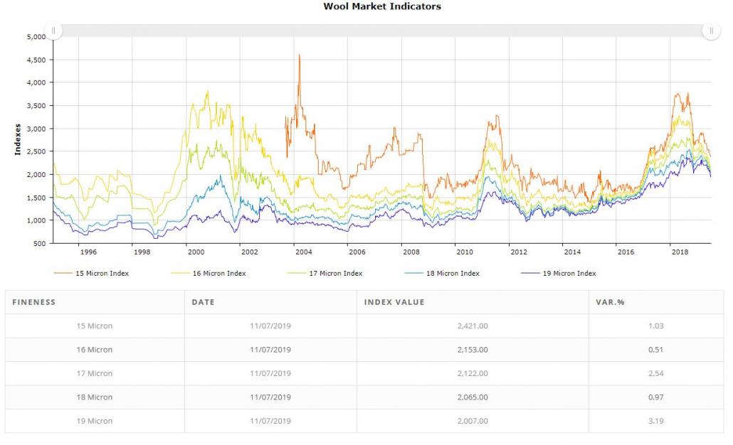 Market Indicator
